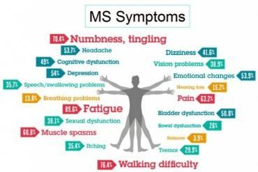 Multipla skleroza (MS)